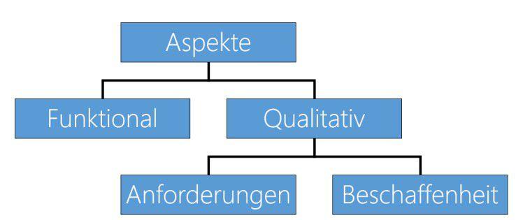 Die Unterteilung der Qualitätsaspekte aus dem ISO-9126 Qualitätsmodells