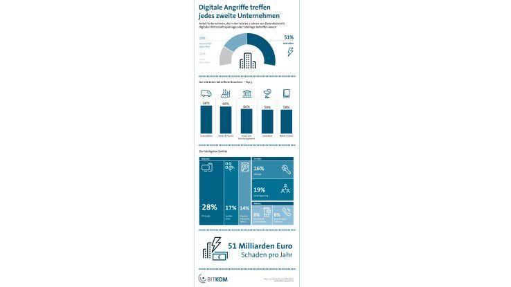 Industriebetriebe sind im Fokus der Cyber-Attacken. Wie eine BITKOM-Studie zeigt, ist die Automobilbranche in Deutschland davon häufiger betroffen als zum Beispiel Banken.