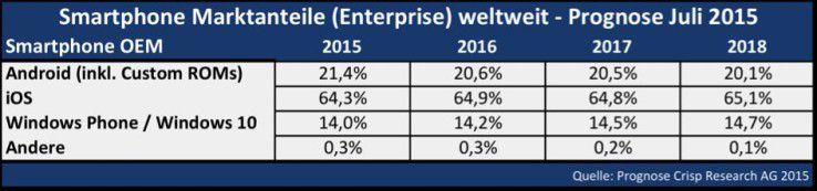 Prognose Smartphone Marktanteile (Enterprise) weltweit Juli 2015