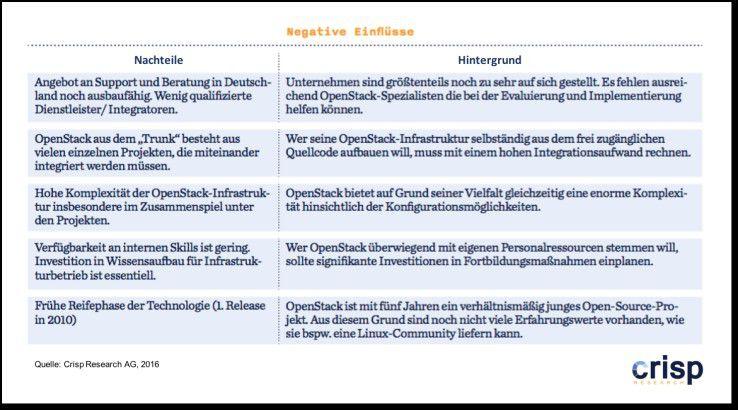 OpenStack: Negative Einflüsse
