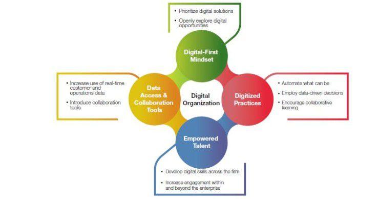 Inhaltlich beinhaltet der Weg hin zu einer digitalen Organisation laut Capgemini vier Ebenen. Die Grafik zeigt diese.
