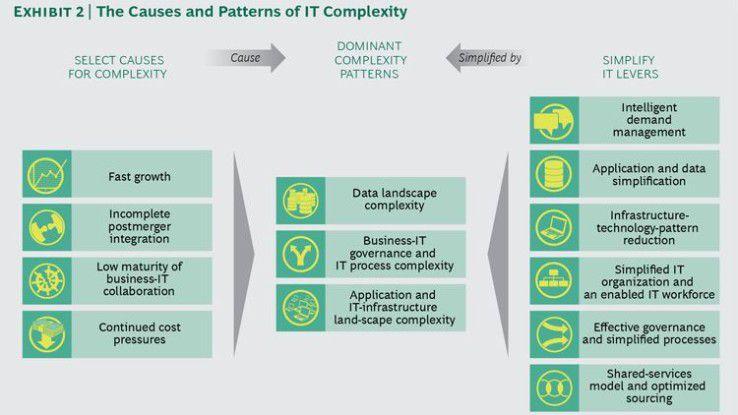 Boston Consulting hat für die IT-Vereinfachung ein Konzept erstellt, das aus sechs Hebeln, vier Ursachen und drei Mustern besteht. Die Grafik zeigt, wie alles miteinander zusammenhängt.