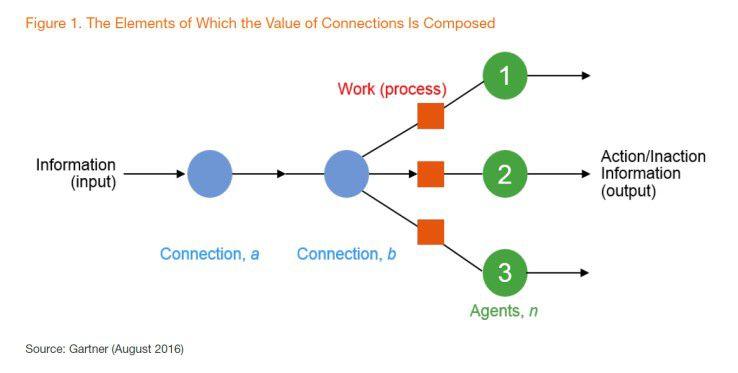 Gartner plädiert für einen systematischen Ansatz, um den Wert von Daten und Verbindungen zu schätzen.