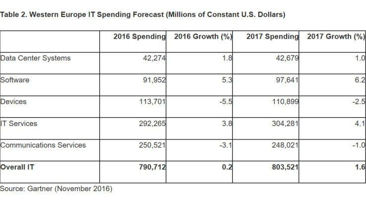 Gartner schaut in die Glaskugel: So verteilen sich die westeuropäischen IT-Budgets nach Meinung der Analysten 2017.