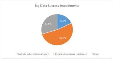 Hinderlich für den Erfolg von Big Data-Projekten sind eher organisatorische und weniger technische Probleme.