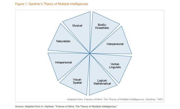 Der Pädagoge Howard Gardner schreibt dem Menschen acht Intelligenzen zu. Darunter auch intrapersonale und soziale (interpersonal), die KI-Systeme nicht abdecken können.