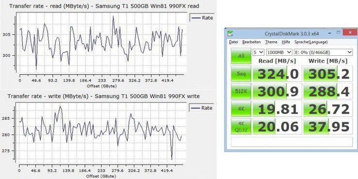 Windows-8.1-Rechner, die auf den Standard-UASP-Treiber von Microsoft angewiesen sind, reizen das Tempo der Samsung Portable SSD T1 nur zu 75 Prozent aus: Datenraten beim sequenziellen (links) sowie zufälligen Lesen und Schreiben.