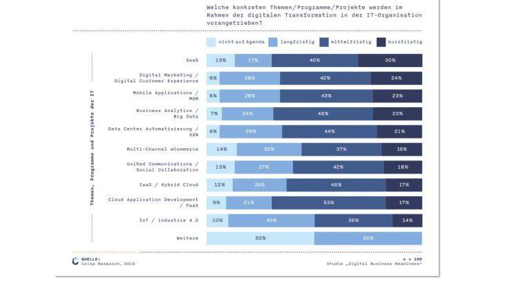 Die Technologie des Cloud Computing ist eine wesentliche Triebfeder der Digitalisierung.
