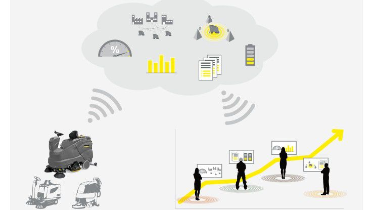 Bei Kärcher Fleet erfasst eine Telematik-Box umfangreiche Maschineninformationen und sendet sie zur Analyse in die Cloud.
