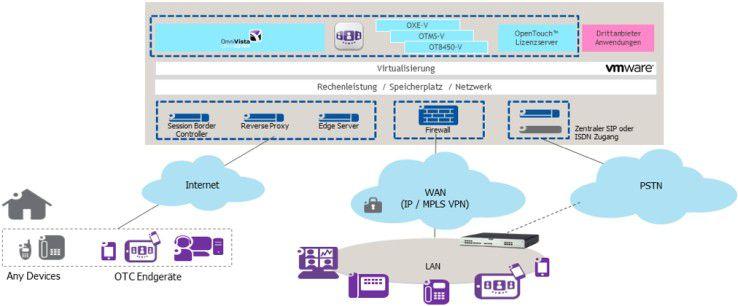 Schematische Darstellung der IPTaaS-Lösung für die EWE AG.