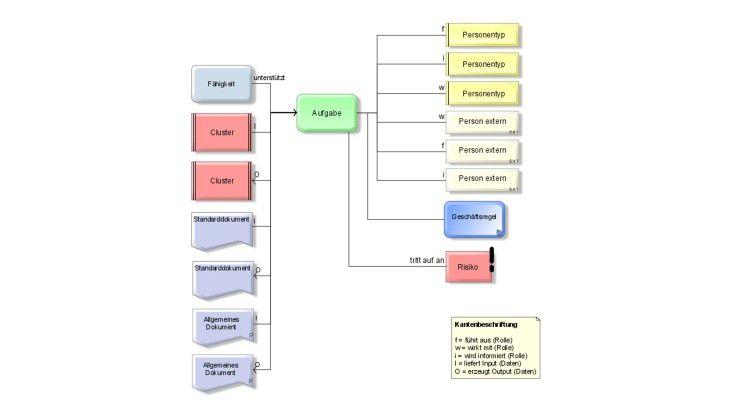 Zu viele Informationen machen die Prozessdarstellung kompliziert.
