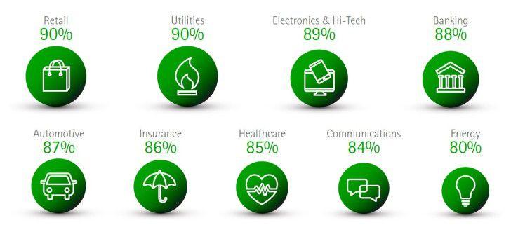 Apps sind für eine erfolgreiche Digitalisierung wichtig: Anteil der Manager in Prozent nach Industrie