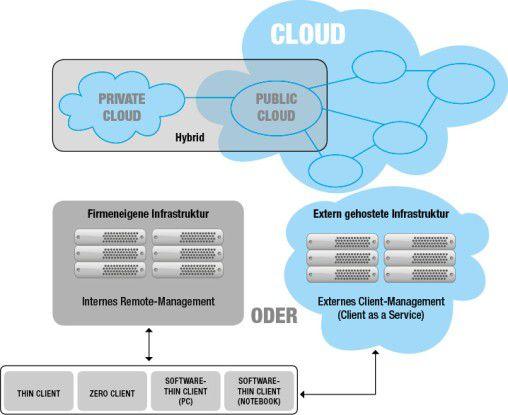 Cloud Computing-Modell mit remote gemanagten Thin, Zero und Software-Thin Clients.