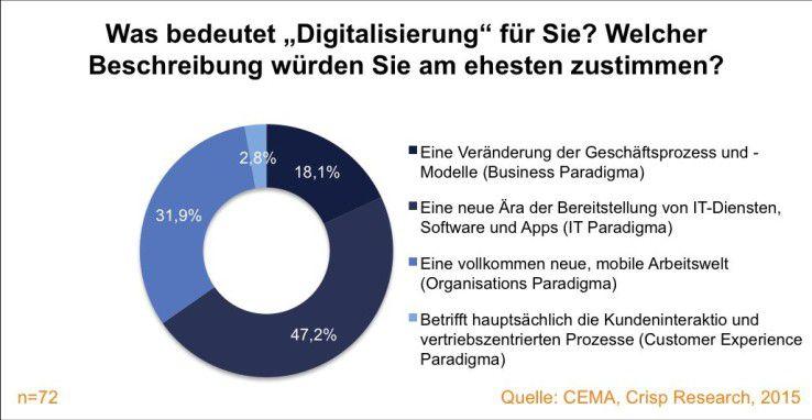 Abb. 1: 31,9 Prozent sehen mit der Digitalisierung eine neue Arbeitswelt auf sich zukommen.