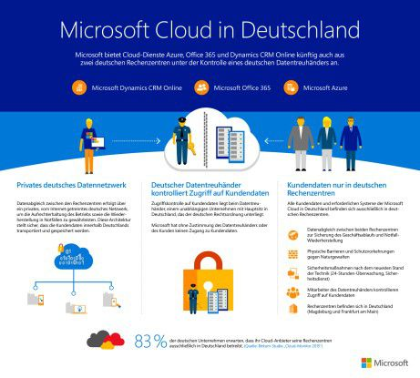 So funktioniert die Microsoft-Cloud in Deutschland.