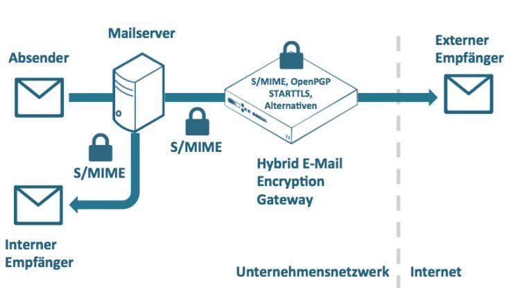 Grafik 3: Ein hybrides E-Mail Encryption Gateway bietet neben gängigen Standards wie S/MIME oder OpenPGP auch alternative Verschlüsselungstechnologien und verschlüsselt E-Mails innerhalb wie außerhalb des Unternehmens.