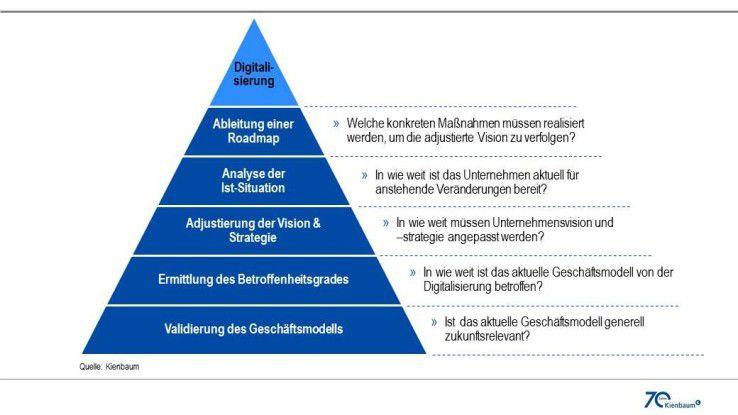 Abbildung 3: Die fünf Herausforderungen auf dem Weg zur Digitalisierung.