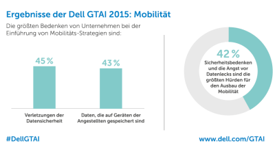 Global Technology Adoption Index 2015: Mit Cloud, Big Data, Mobilität und IT-Sicherheit schneller wachsen - Foto: Dell