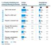 Digitale Transformation in Banken
