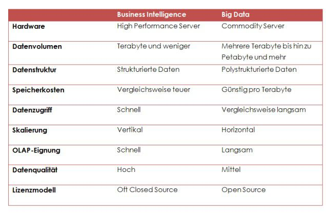 Abbildung 1: Business Intelligence vs. Big Data
