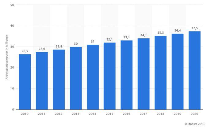 Die Entwicklung der Anzahl von Arbeitsplatzcomputern in Deutschland (Statista 2015)