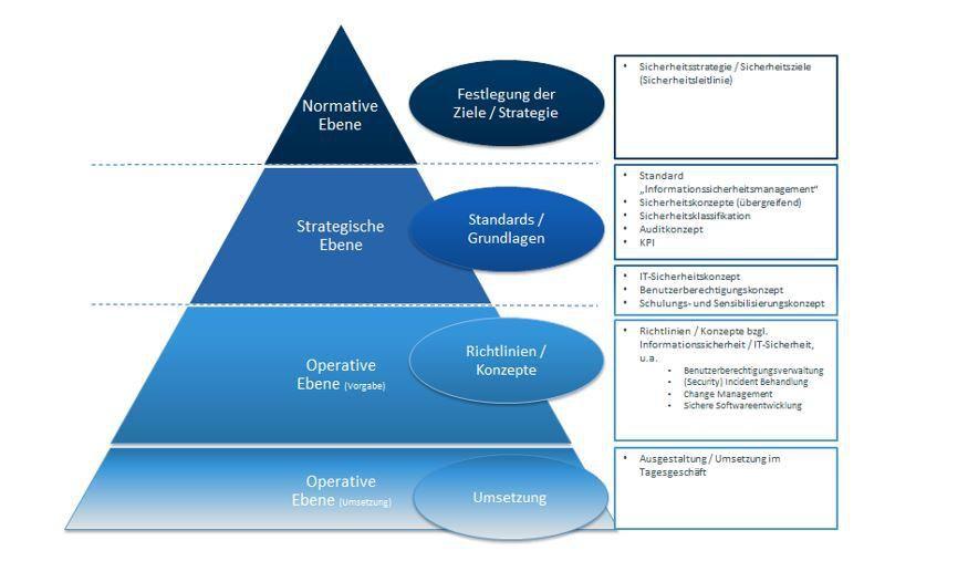 Bild governance struktur f r informationssicherheit for Sap jobs gehalt