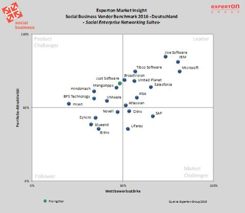 In der Marktkategorie Social Enterprise Networking Suites des Social Business Vendor Benchmark der Experton Group führt das Trio Jive Software, IBM und Microsoft.