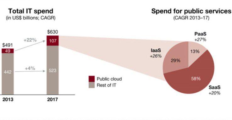 Die Ausgaben für Public-Cloud-Lösungen wachsen um ein Vielfaches schneller als die klassischen IT-Budgets.