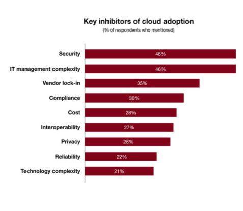 Neben Sicherheitsbedenken stehen Komplexitätsbefürchtungen und die Sorge, vom Cloud-Anbieter der Wahl nicht mehr los zu kommen, weiteren Engagements im Wege.