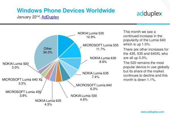 Die Adduplex-Zahlen dokumentieren: Windows Phone/10 Mobile verkaufen sich primär über den günstigen Preis.