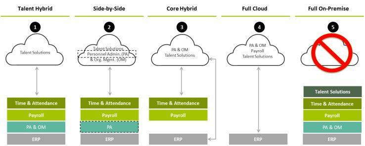 SAP bietet im im Human-Capital-Management (HCM) Umfeld fünf verschiedene grundlegende Bereitstellungsoptionen, die sich in der jeweiligen Autfteilung zwischen On-Premise- und Cloud-Funktionalitäten unterscheiden.