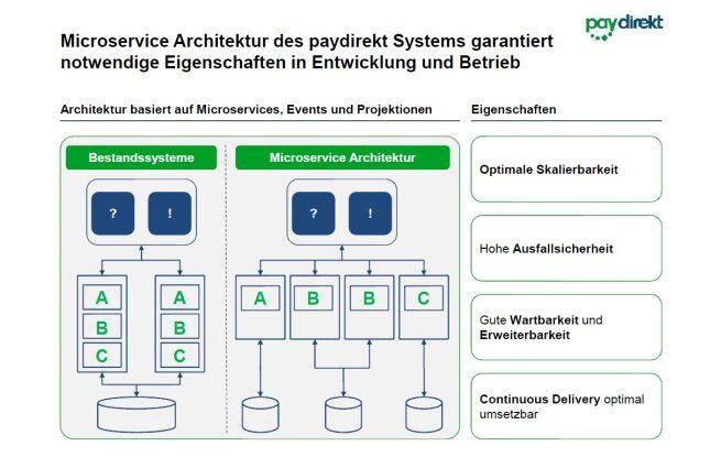 Voneinander unabhängige Microservices stellen zwar hohe Anforderungen an die Entwickler sollen das System aber flexibler und agiler machen.