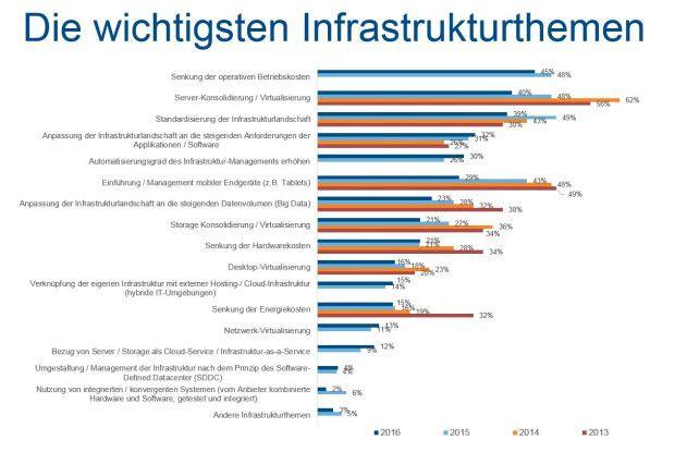 Server-Konsolidierung und -Virtualisierung gehört noch immer zu den wichtigsten Infrastruktur-Themen.
