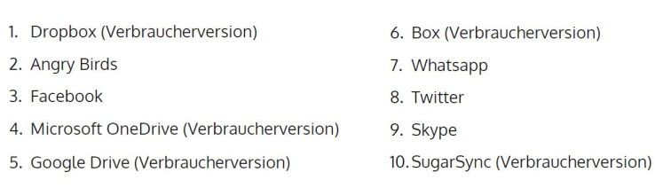 Die Top-10 der Apps, die in den Unternehmen auf die Schwarze Liste (Blacklist) gesetzt werden.