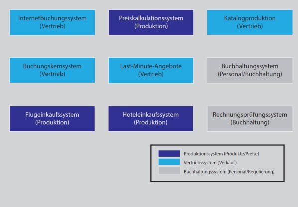 Die wichtigsten Teile der IT-Bebauung - mit dem Buchungskernsystem im Mittelpunkt (Abbildung 2).