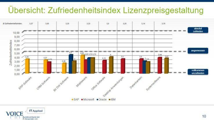 Kein Softwareanbieter schafft auch nur in einer Einzelkategorie den Index-Mittelwert 5. Die Anwender sind offensichtlich alles andere als zufrieden.