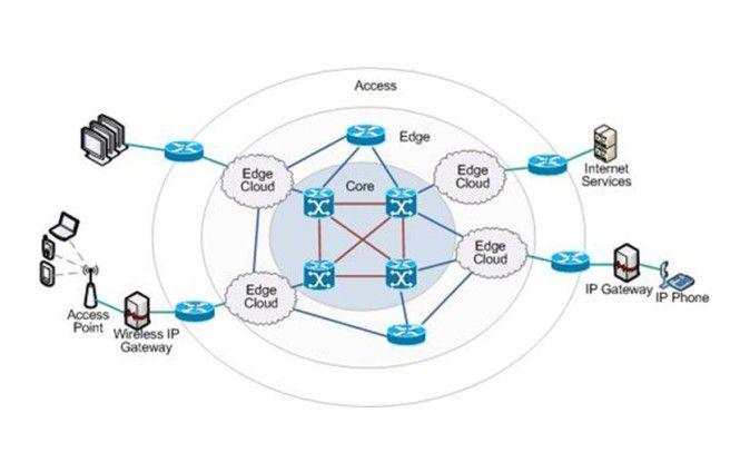 Beispiel für eine Edge-Computing-Infrastruktur