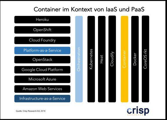 Container im Kontext von IaaS und PaaS