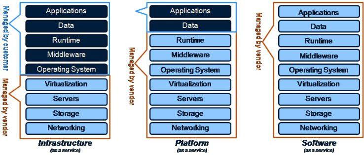 Die verschiedenen Cloud-Spielarten (IaaS, PaaS, SaaS) und die Aufteilung der dazu gehörigen Dienste auf Cloud-Kunden und Cloud-Anbieter.