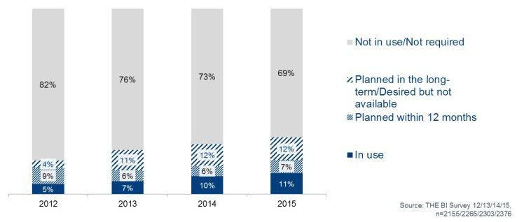 Der Anteil der Unternehmen, die Cloud-BI bereits einsetzen beziehungsweise den Einsatz in absehbarer Zeit planen, wächst - zwar langsam aber dafür stetig.