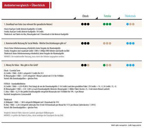 Vergleich zwischen den Stock-Anbietern iStock, Fotolia und Thinkstock.