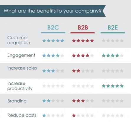B-to-E-Apps bringen Unternehmen indirekte Vorteile wie eine höhere Produktivität und mehr Engagement der Mitarbeiter.