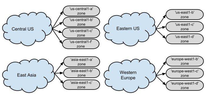 Wie andere Cloud Service Provider stellt Google seine Compute Engine in Regionen und Zonen bereit. Westeuropa ist ein drei Zonen aufgeteilt.