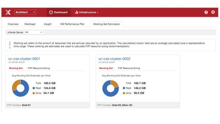 Das Management-Dashboard der PernixData-Lösung.
