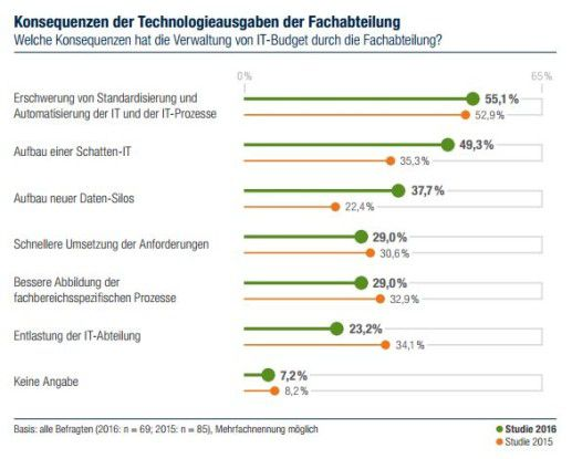 Capgemini IT-Trends-Studie