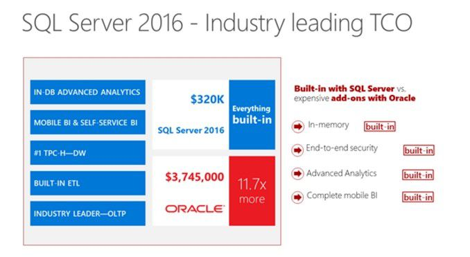 Microsoft behauptet, ein mit dem neuen SQL Server 2016 vergleichbares Oracle-Datenbanksystem sei fast um den Faktor 12 teurer.