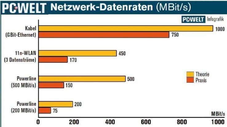 Powerline ist in der Praxis deutlich langsamer als Gigabit-Ethernet und etwas langsamer als WLAN 802.11n. Der Einsatz von Powerline ist vor allem sinnvoll, wenn die Bedingungen für WLAN schlecht sind.
