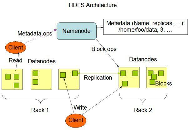Im Hadoop Distributed File System (HDFS) regelt der sogenannte NameNode den Zugriff auf dei Daten.