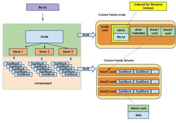 """Der Namensraum von CFS umfasst zwei Spaltenfamilien: """"Inode"""" für die Definition der Metadaten und """"sblocks"""" für Nutzdaten."""