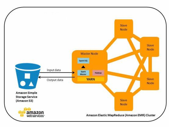 Amazon Objektspeicher S3 lässt sich für Big-Data-Plattformen wie Spark oder Hadoop nutzen.